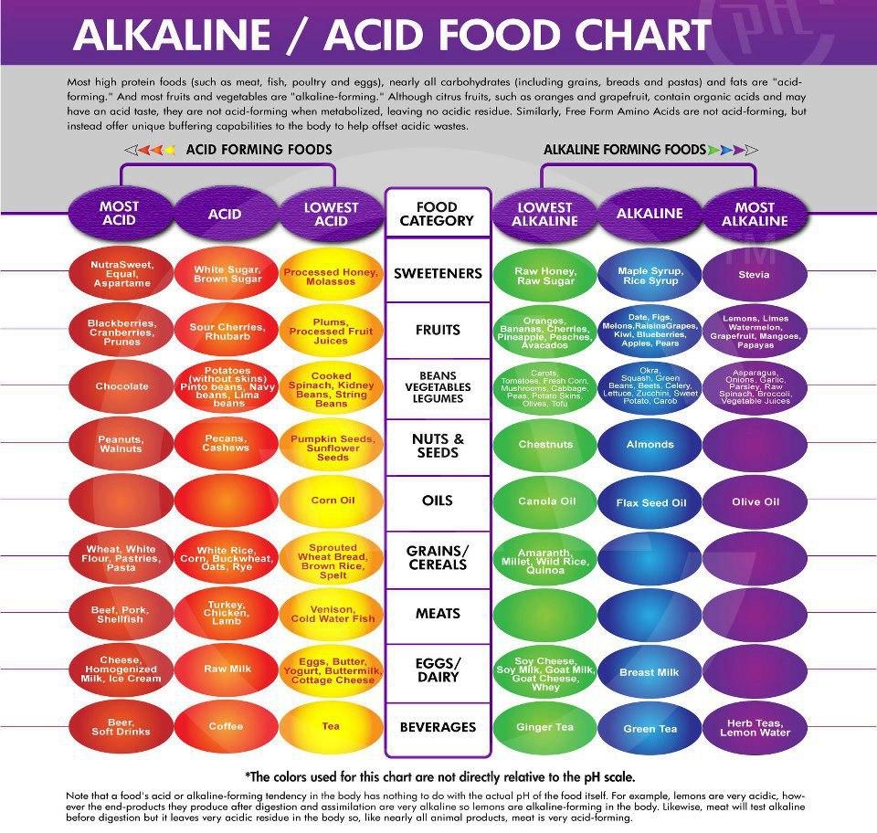 Alkaline vs acidic foods alkaline vs acid foods